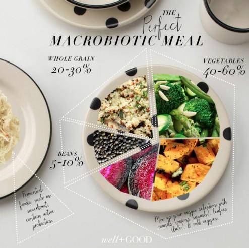 macro-bowl